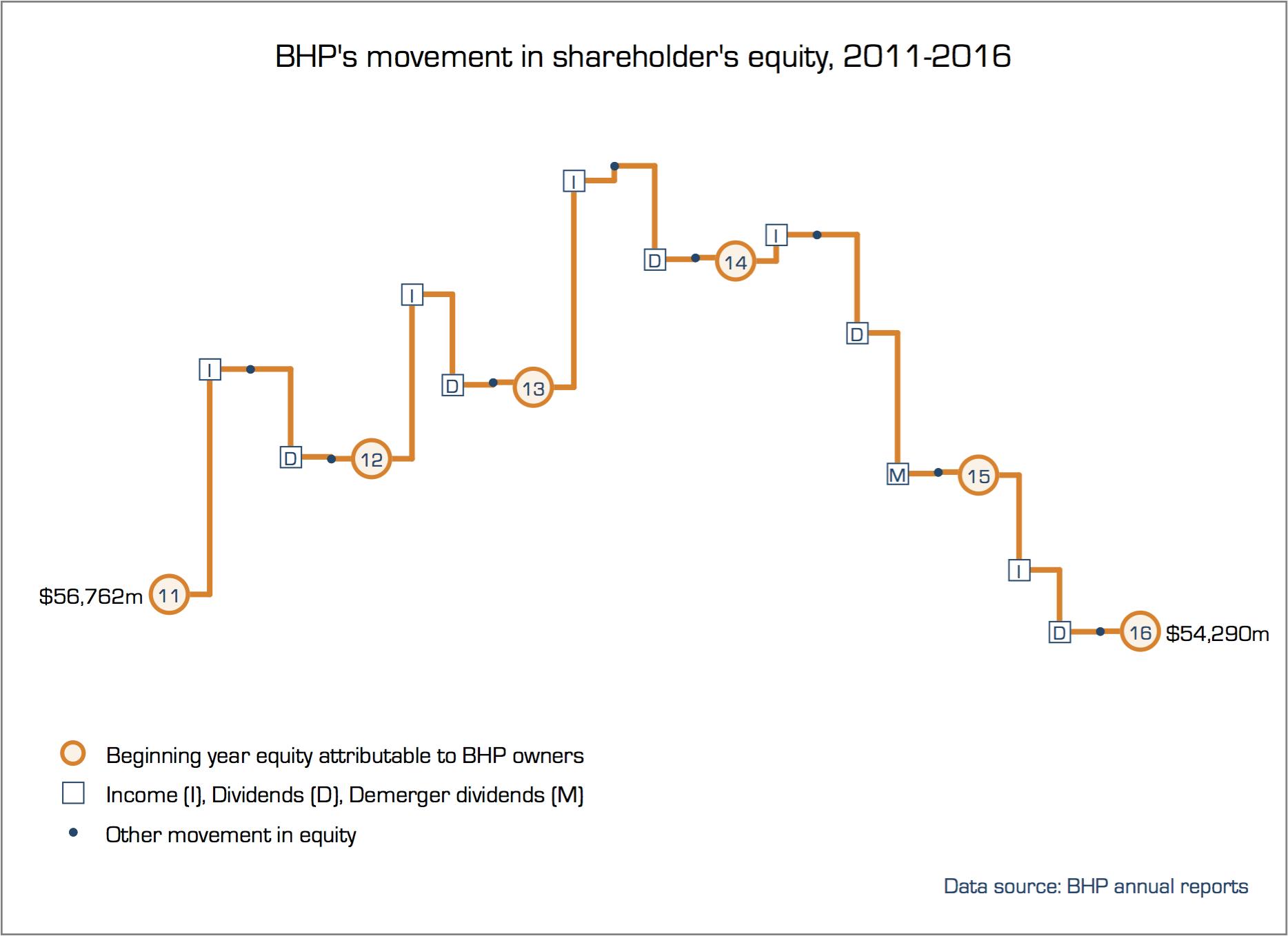 bhp_equity
