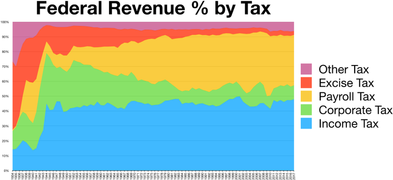 us_income_tax_wiki.png