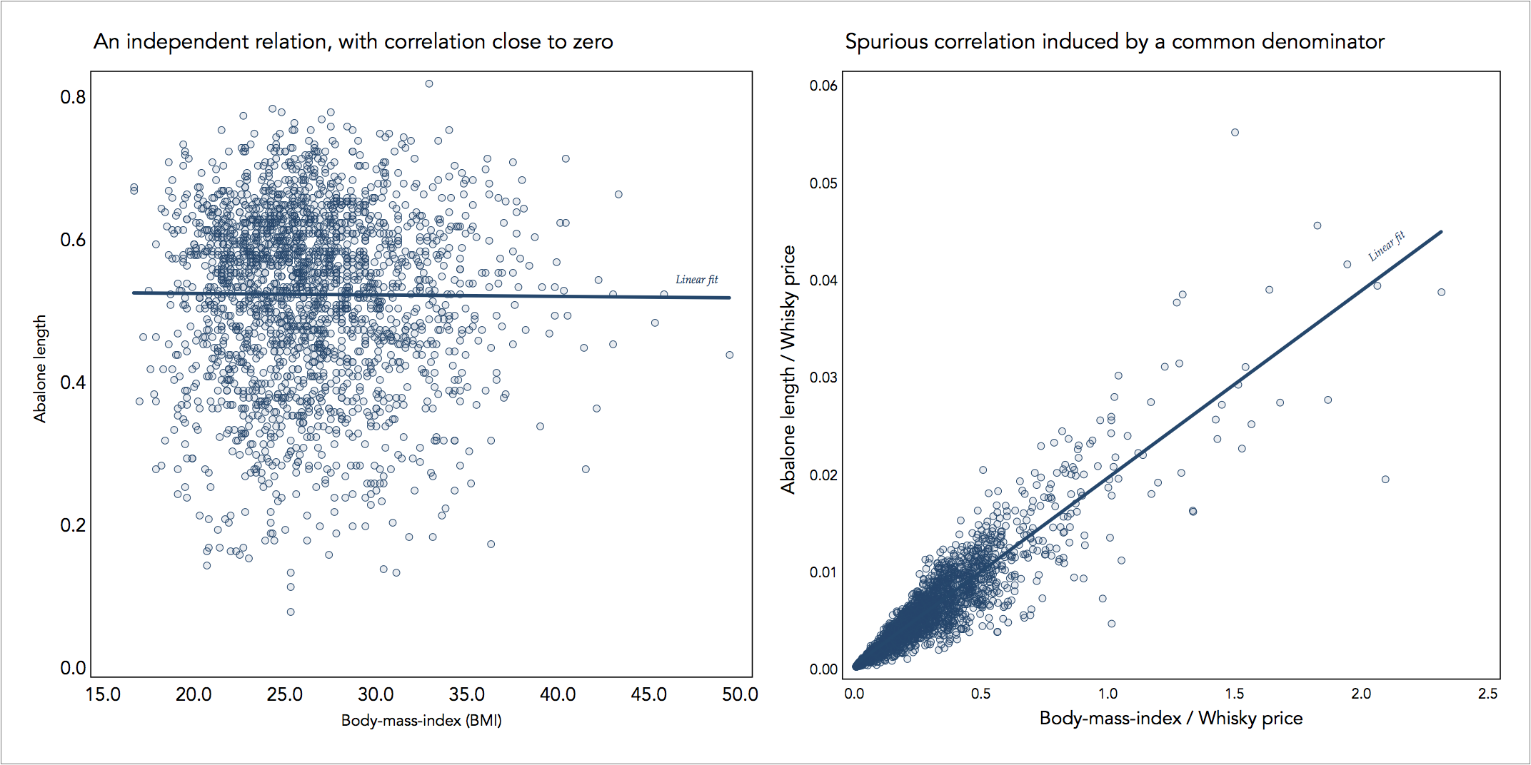 spurious_correlation.png